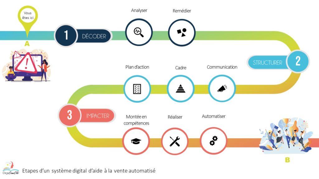 Ma méthode DigiComClé pour mettre en place un système digital d'aide à la vente automatisé en 3 grands axes de travail : DECODER - STRUCTURER - IMPACTER