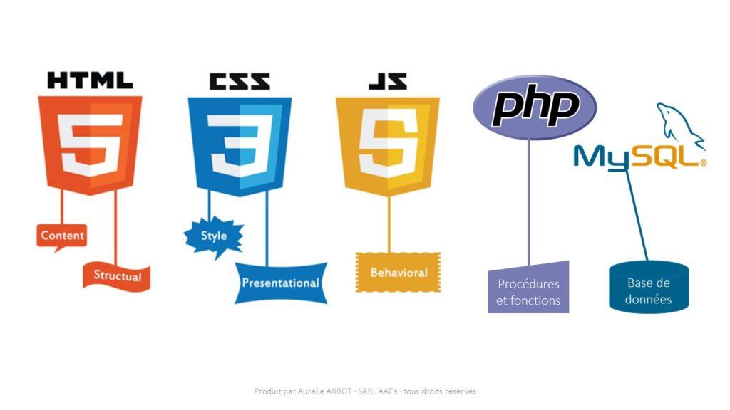 Les technologies gratuites utilisées dans les sites web